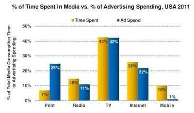 Graf amerikanska medievanor
