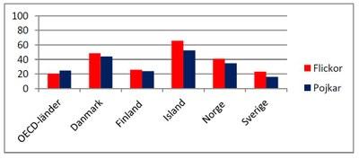 Sysselsättningsgrad för flickor och pojkar, 15–19 år, 2012