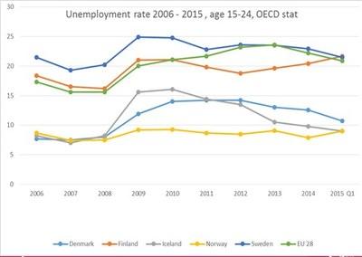 Utvikling ungdomsledigheten i Norden