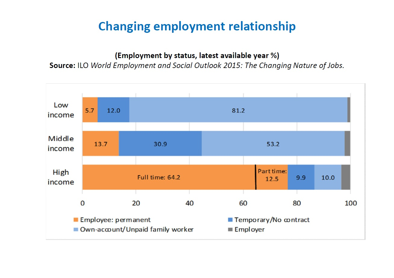 Diagram ILO arbetsförhållanden