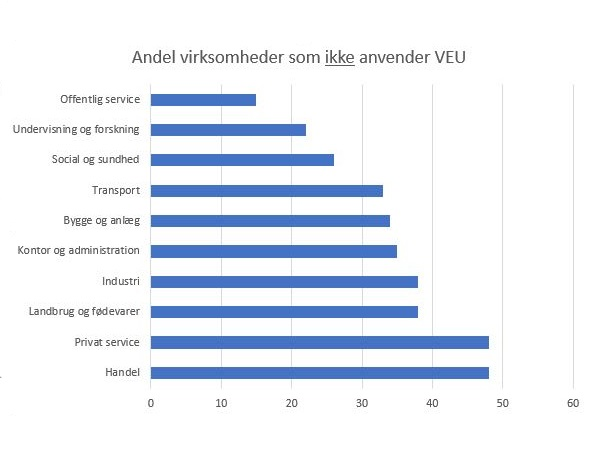 Grafik: Ekspertgruppen for VEU