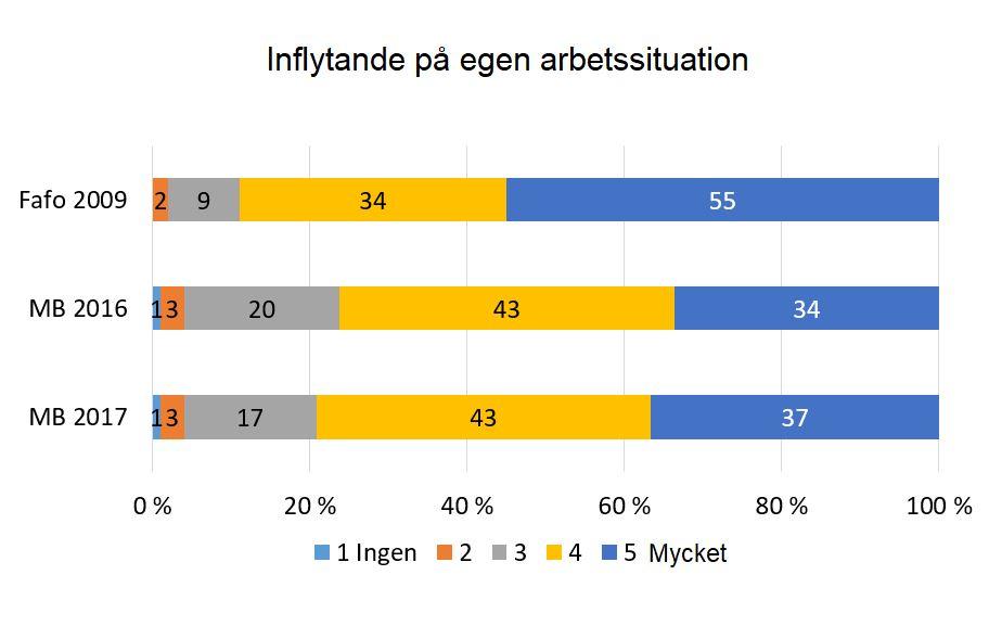 Källa: Medbestämmandebarometern