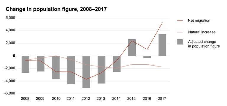 Kælla Statistics Estonia