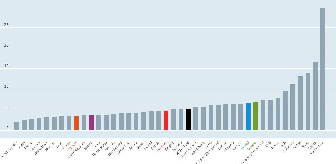 Källa: OECD
