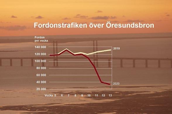 Grafik: Björn LindahlKälla: Oresundsbron.com
