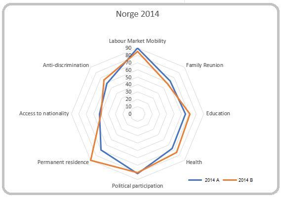 AIN: Grafikk, Tall fra Mipex 2015 og 2020