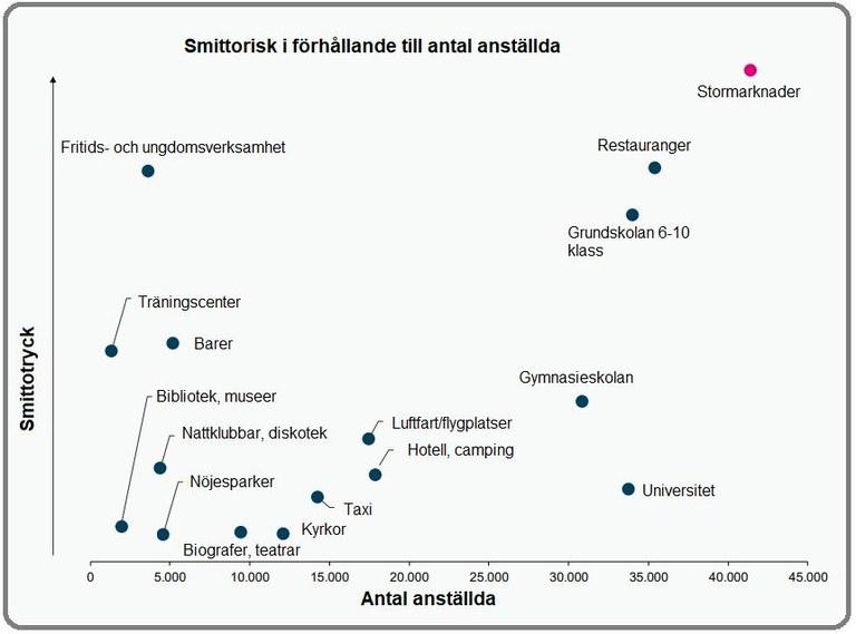 Källa: Ekspertgruppen for gjenåpning af Danmark