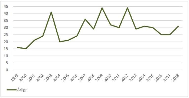 Statistik självmord Danmark