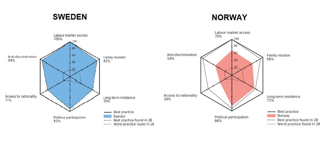 Grafik från Mipex