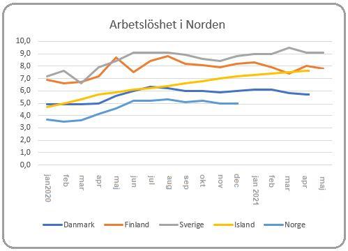 Källa: Eurostat