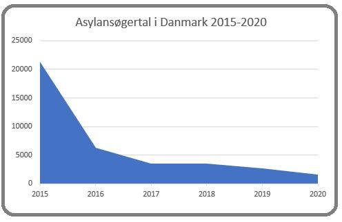 Kilde: uim.dk